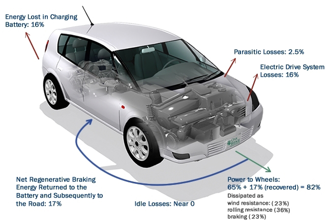 Energy losses and gains for an all-electric vehicle for combined city and highway driving. parasitic losses: 2.5%. electric drive system losses: 16%, power to wheels: 65% + 17% (recovered) = 82%, idle losses: near 0, net regenerative braking energy returned to the battery and subsequently to the road: 17%, energy lost in charging battery: 16%