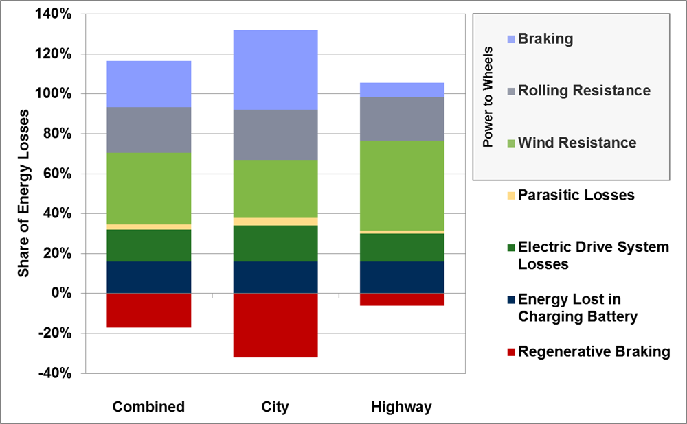 Bar graph showing energy losses and gains for an all-electric vehicle for combined city and highway driving.