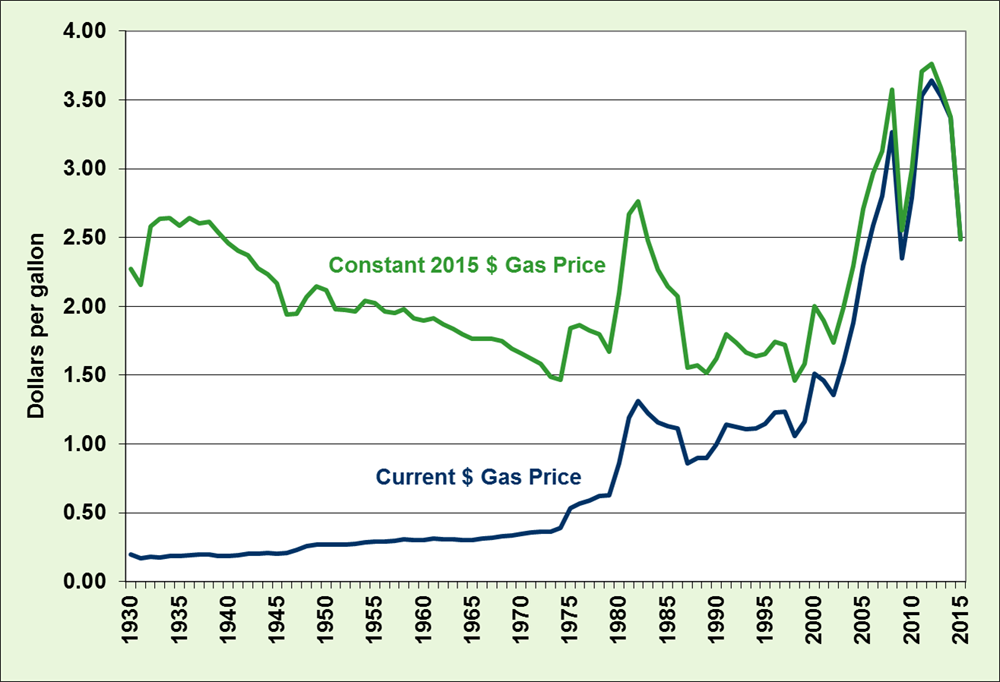 Graph showing historical gas prices from 1930 to 2015. One line shows the current dollar gas price and the other line shows the constant 2015 dollar gas price.