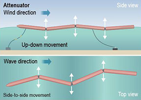 Image of an attenuator that is parallel to the incoming direction of the wave and captures energy from both the up and down and side-to-side motion of the linked sections relative to each other in reaction to passing waves.