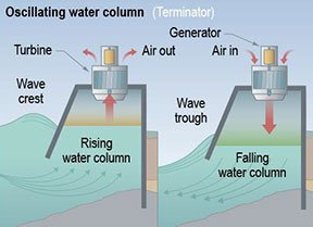 Image of a partially submerged oscillating water column that generates energy from air forced through a turbine by the rising and falling motion of a wave.