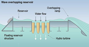 Image of a partially submerged wave overtopping reservoir that funnels waves into a reservoir and released through a turbine back to the sea to generate electricity.