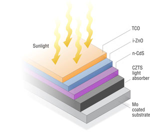 Graphic showing the five layers of a CZTS PV cell: Mo-coated substrate, CZTS light absorber,  n- CdS, i-ZnO, and transparent conductive oxide.