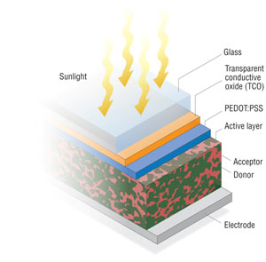 Graphic showing the seven layers of an organic PV cell: electrode, donor, acceptor, active layer, PEDOT:PSS, transparent conductive oxide, and glass.