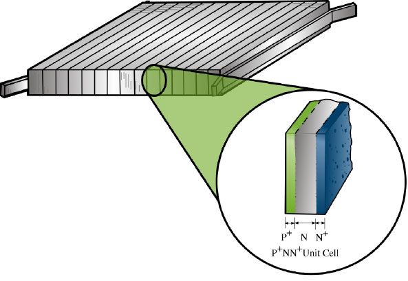 High Intensity Silicon Vertical Multi Junction Solar Cells