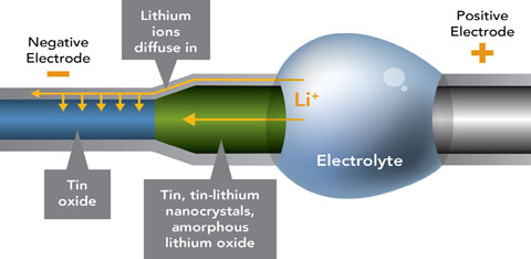 Representation of a nano-sized battery as lithium ions travel through, recharging the battery.