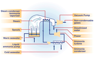Ocean Thermal Energy Conversion Hybrid