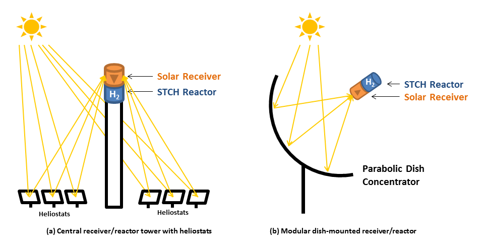 Illustration that shows two approaches for concentrating solar power to produce high temperatures.
