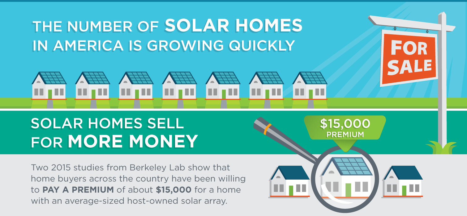 Solar Homes Sell for a Premium | Department of Energy