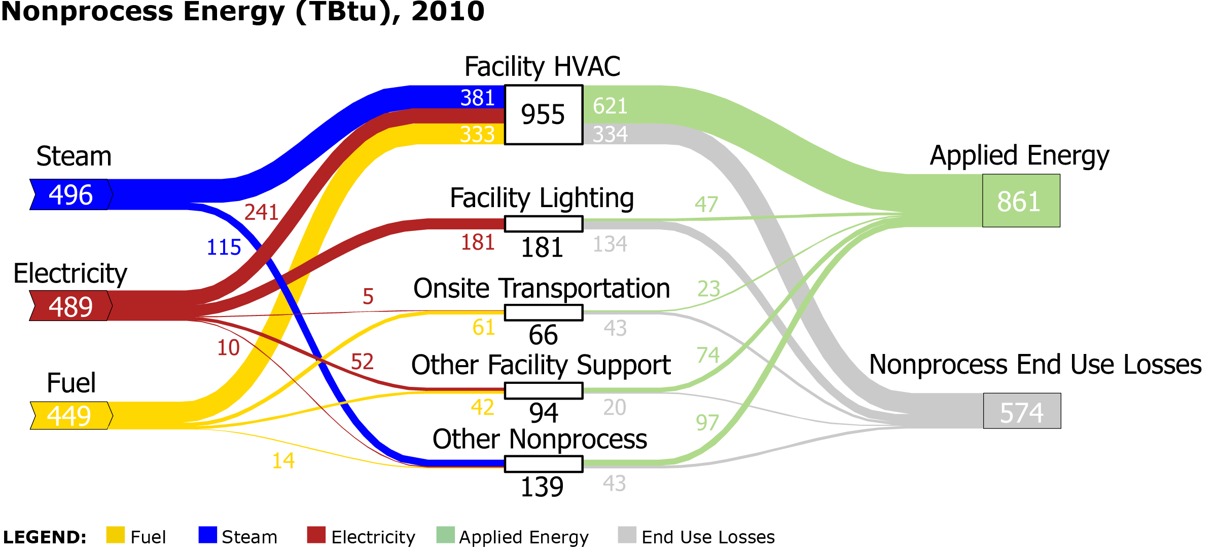 Static sankey diagram of nonprocess energy in us manufacturing image of the sankey diagram for nonprocess energy in the manufacturing sector pooptronica
