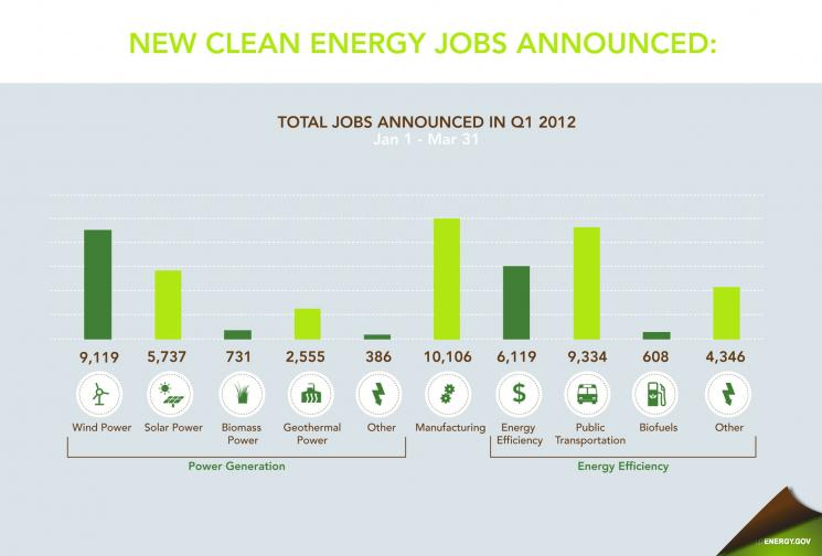 Clean energy jobs announced by sector during the first quarter of 2011 (Jan 1-March 31).