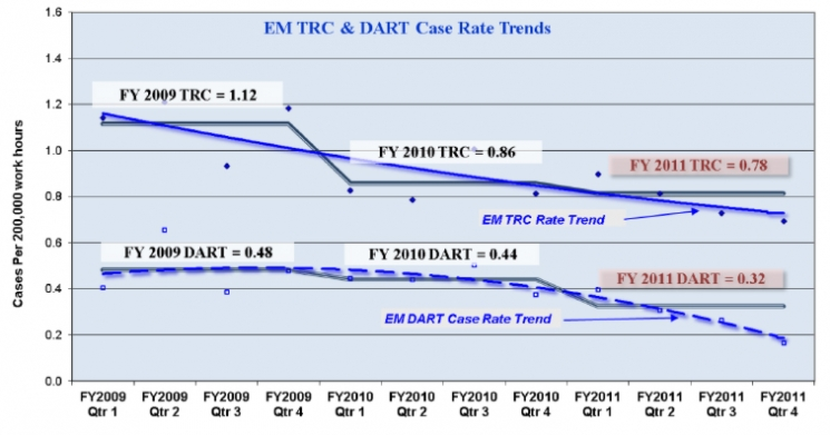 This figure shows the downward trends of EM TRC and DART case rates for the last three fiscal years. These three years correspond to the time of substantial increase in work activities in support of the American Recovery and Reinvestment Act.