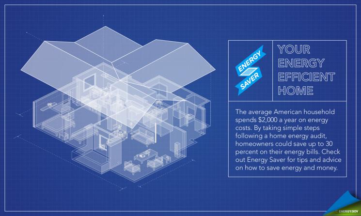 The New Energysaver Gov Save Money By Saving Energy