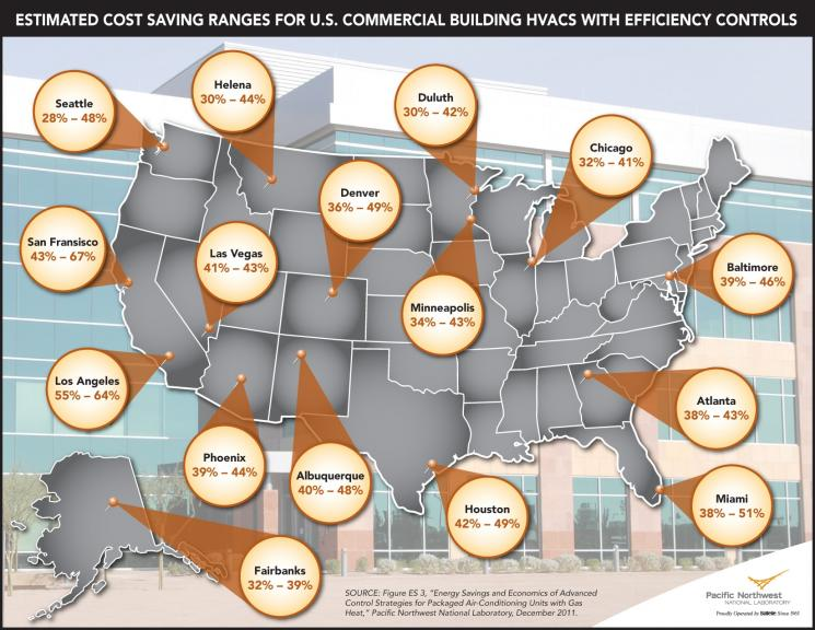 HVAC Efficiency Controls Could Mean Significant Savings