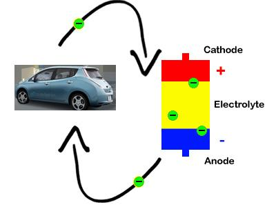 Electric vehicles are powered by electricity that comes in the form of electrically charged molecules known as ions. Those ions need a substance to transport them throughout the system as they travel from the anode to the cathode and back again. That substance is an electrolyte. | Staff Photo Illustration