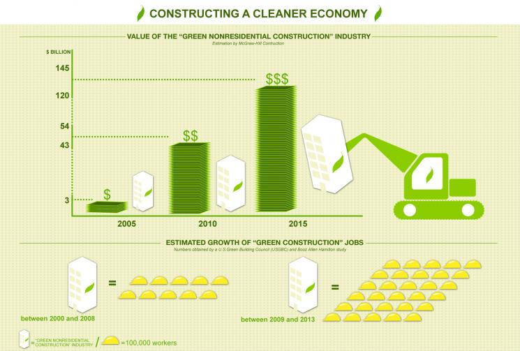 "An overview of the impact that the clean energy economy is having on the U.S. construction industry. <a href=""http://energy.gov/downloads/constructing-cleaner-economy-info-graphic"">Download the full resolution graphic</a>."