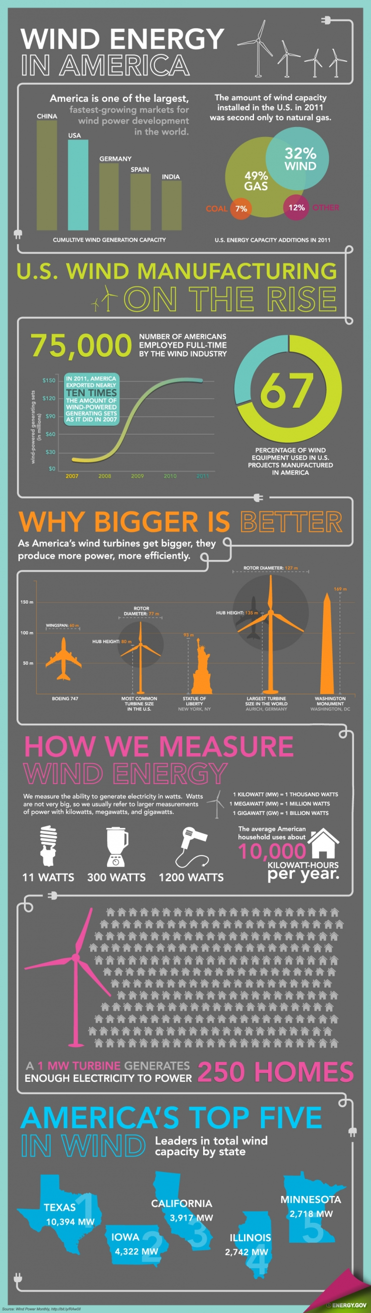 "This infographic details key findings from the Energy Department's <a href=""http://www1.eere.energy.gov/wind/resources.html"">2011 Wind Technologies Market Report </a> -- which underscores the dramatic growth of the U.S. wind industry. 