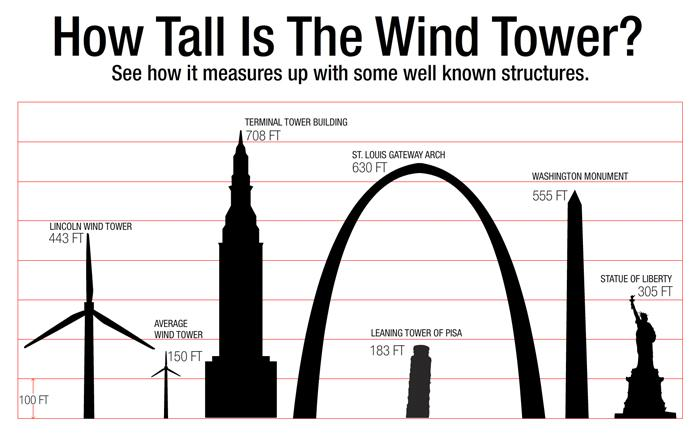 Compare how Lincoln Electric's wind tower -- the largest capacity wind turbine in Ohio -- measures up to well-known structures from around the world. | Graphic courtesy of Lincoln Electric.