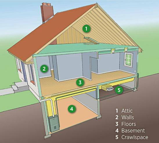 Where to Insulate. Adding insulation in the areas shown here may be the best way to improve your home's energy efficiency. Insulate either the attic floor or under the roof. Check with a contractor about crawl space or basement insulation.