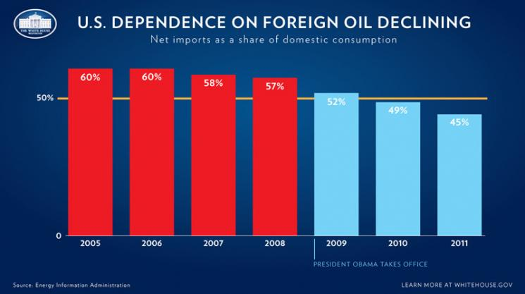 dependence on foreign oil essay An analysis of fossil-fuel dependence in the united states with implications for community social work.