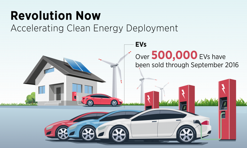 Revolution…Now Rewind: Revving up the Electric Vehicle Market