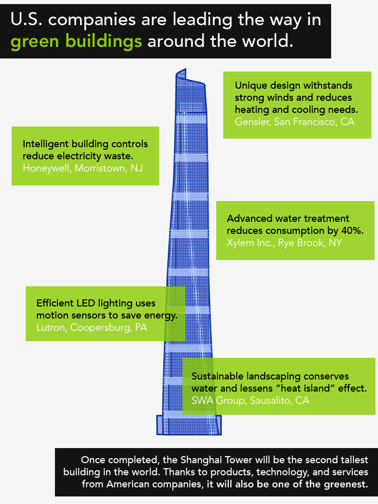 "See how U.S. companies made the Shanghai Tower a shining example of green building. | Graphic by <a href=""/node/678346"">Matty Greene</a>, Department of Energy."