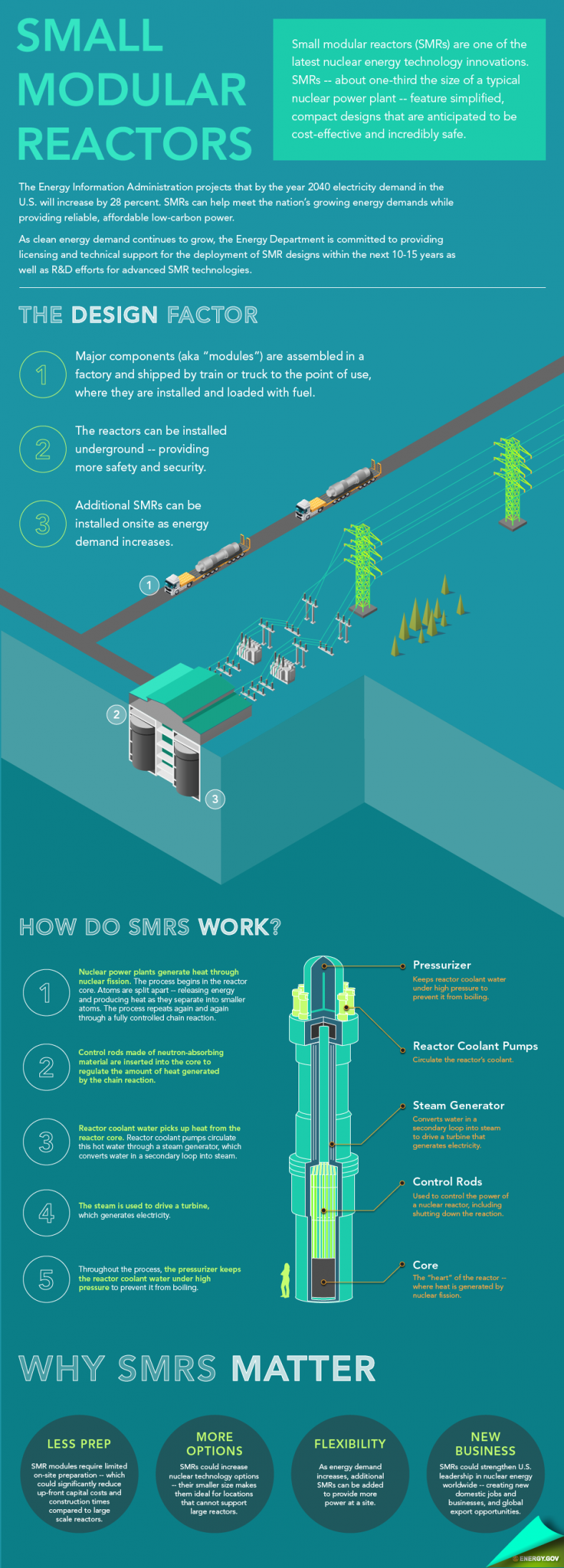 The basics of small modular reactor technology explained. | Infographic by <a href=