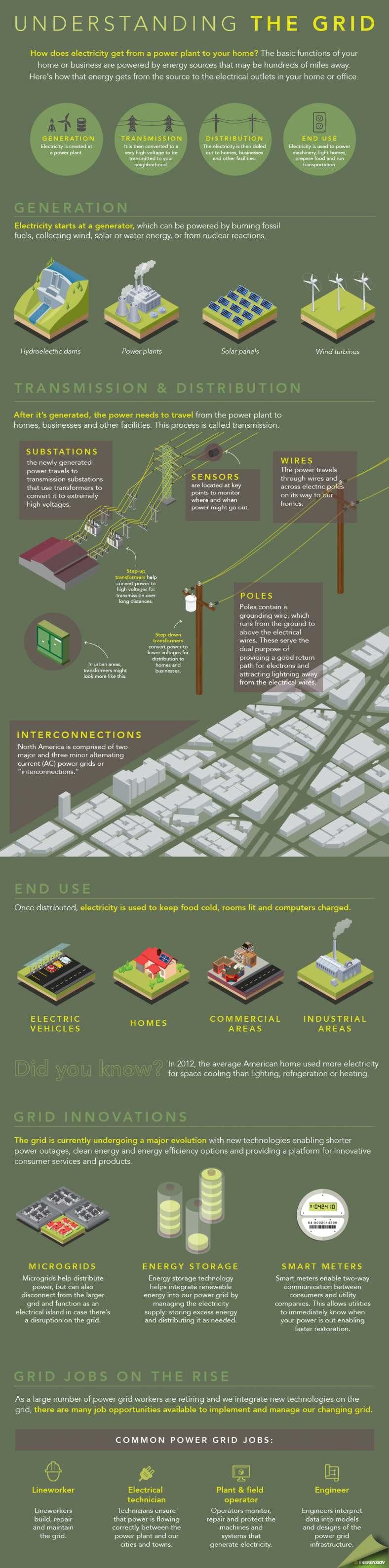 Alizul: INFOGRAPHIC: UNDERSTANDING THE GRID - HOW DOES ELECTRICITY ...