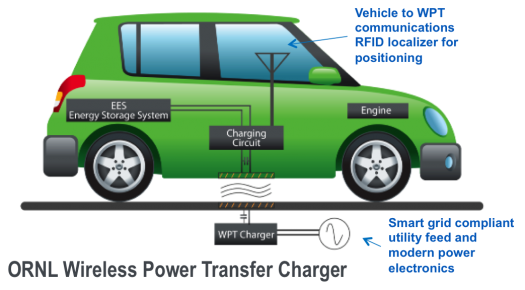 The Energy Department Announced Up To 4 Million Develop Wireless Chargers For Electric Vehicles