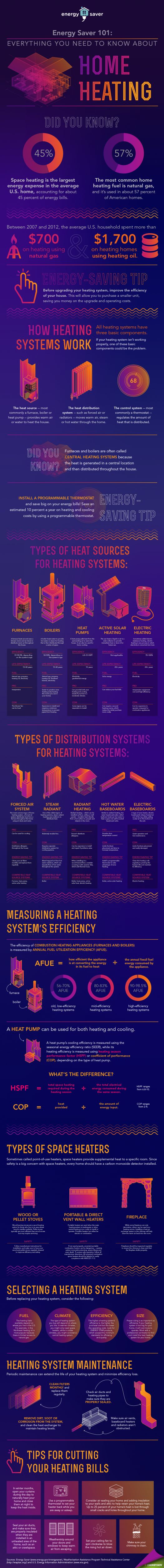 Energy Saver 101 Infographic Home Heating Department Of Energy