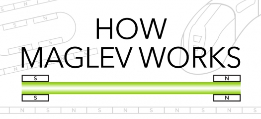 How Do Maglev Trains Work >> How Maglev Works Department Of Energy