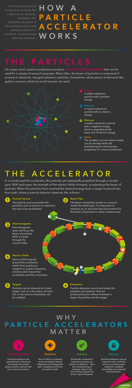 How Particle Accelerators Work | Department of Energy