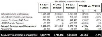 EM Aims for Major Accomplishments in 2013 Budget Request