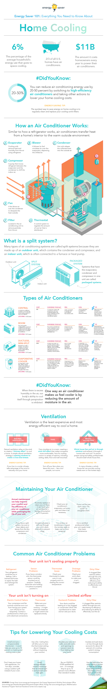 """Our Energy Saver 101 infographic covers everything you need to know about home cooling. Download a <a href=""""node/920771"""">high-resolution version</a> of the home cooling infographic. Infographic by <a href=""""node/379579"""">Sarah Gerrity</a>, Energy Department."""