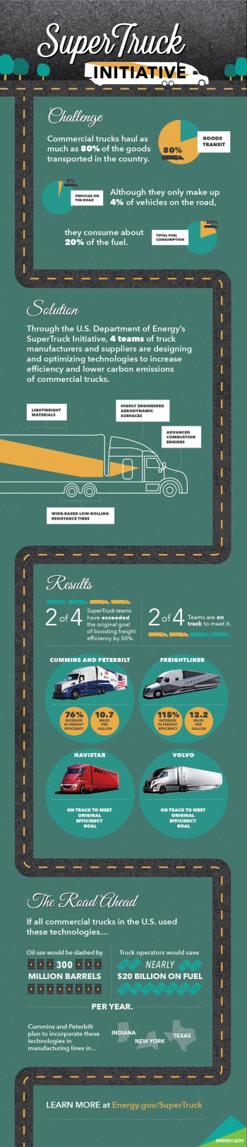Infographic how supertruck is making heavy duty vehicles for Super energy efficient windows