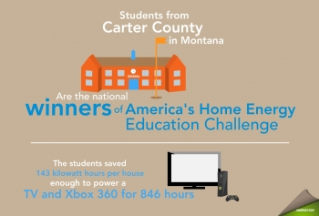 Students from Carter County in Montana are the national winners of America's Home Energy Education Challenge. The team saved an average of 143 kilowatt hours per house... Enough to power a TV and Xbox 360 for 846 hours!