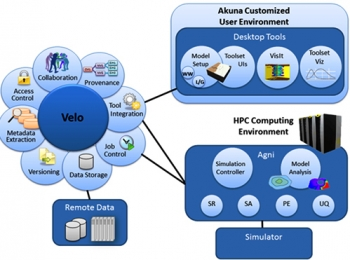 The Akuna customized model setup user environment contains NASA World Wind and LaGrit/Gridder in its toolset user interface. The High Performance Computing environment allows the user to do Single Run, Sensitivity Analysis, Parameter Estimation and Uncertainty Qualification.