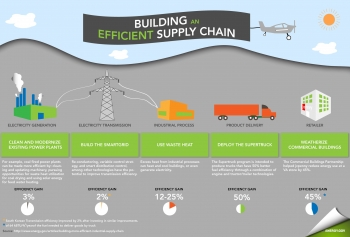 This infographic highlights some of the ways businesses can save money at each step of the energy supply chain. Many companies can identify low-cost ways to reduce energy costs in electricity generation, electricity transmission, industrial processes, product delivery, and retail sales.