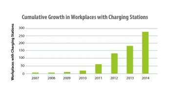 Survey Says: Workplace Charging is Growing in Popularity and Impact