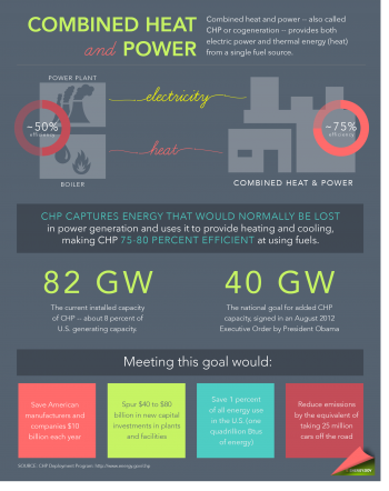 Learn how combined heat and power could strengthen U.S. manufacturing competitiveness, lower energy consumption and reduce harmful emissions. | Infographic by Sarah Gerrity, Energy Department.