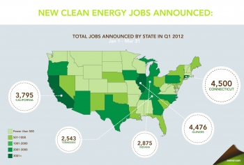 Clean energy jobs are being created all across the country.