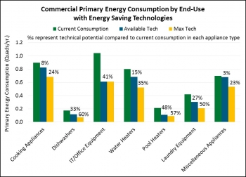 This chart plots the current primary energy consumption and potential energy savings for commercial end-use categories.  Energy savings estimates reflect energy efficiency improvements over today's baseline products meeting minimum efficiency standards. Actual savings may be higher as today's standards are higher efficiency than typical installed equipment. Credit: Navigant