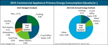 """Note 1: 2015 Navigant analysis values for individual appliance categories do not sum due to overlap of hot water heating in both dishwasher and clothes washer operation, which is covered in the energy consumption for water heaters.<br /><br />  Note 2: The 2015 Annual Energy Outlook (AEO) reports commercial appliances consume 8.94 Quadrillion Btu, which is nearly 50 percent of annual commercial building energy consumption in the U.S. This number is more than double the consumption documented in this report, and is likely because AEO's """"Other Uses"""" category could include numerous additional equipment types, such as audio/visual equipment, telecommunications equipment, water distribution equipment, security systems, and other miscellaneous building loads that this study does not address.<br />Credit: Navigant"""