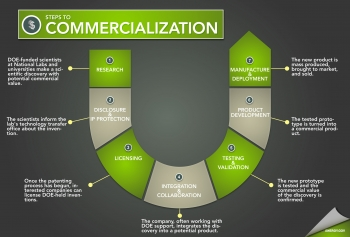 Steps to Commercialization: Nickel Metal Hydride Batteries