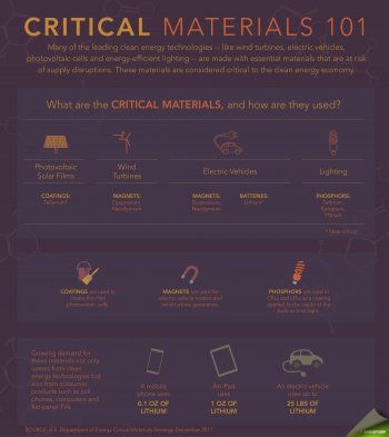 What are critical materials? We will be answering that question and more tomorrow during our first Google+ Hangout. | Infographic by Sarah Gerrity, Energy Department.