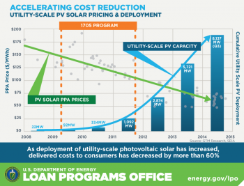 Between 2008-2014, the cost of power purchase agreements (PPAs) - essentially the price a utility pays a solar power plant for its energy - for utility-scale PV solar projects has decreased by more than 60%.
