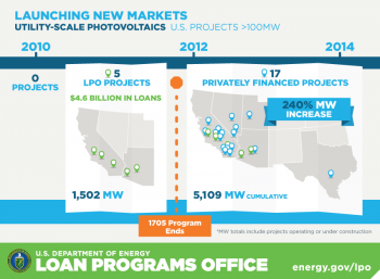 In 2011, LPO issued loan guarantees to the first 5 PV projects larger than 100 MW in the U.S. An additional 17 projects have been financed since without loan guarantees.