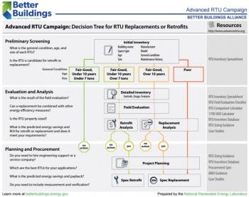 Advanced RTU Campaign: Decision Tree for RTU Replacements or Retrofits.
