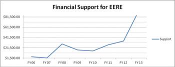 ENERGY EFFICIENCY AND RENEWABLE ENERGY REPORT - FY 2013
