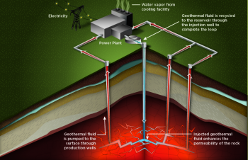 This diagram shows how electricity is produced using enhanced geothermal systems.    Energy Department